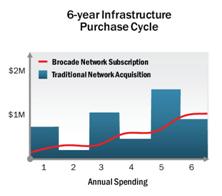 بروكيد تفجر ثورة في اقتصاد تكنولوجيا المعلومات من خلال امتلاك البنية التحتية للشبكات بنظام الاشتراك