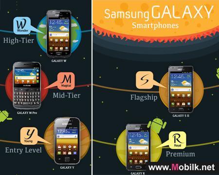 سامسونج تطلق إستراتيجيتها الجديدة لتسمية هواتفها الذكية من عائلة GALAXY، وتوسع عائلة GALAXY للهواتف الذكية