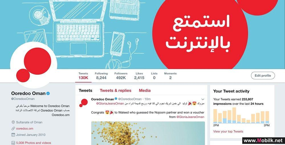 Ooredoo Holds Social Media Lead in Oman