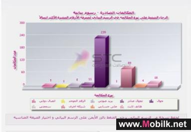 الفاتورة الالكترونية خدمة تتألق بها الاتصالات السعودية