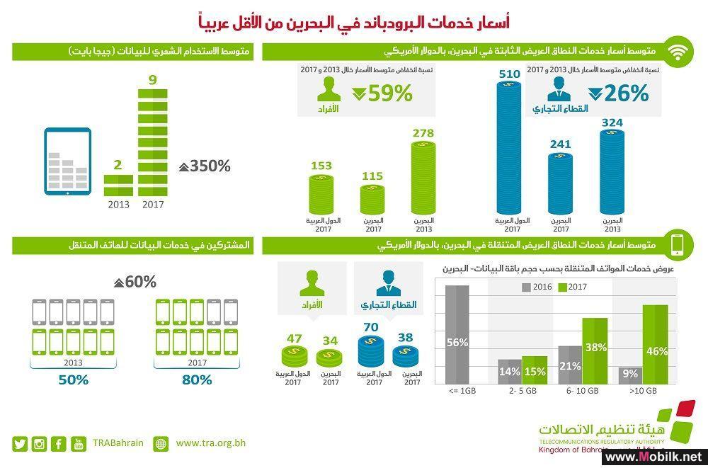 انخفاض المكالمات المحلية عبر الهاتف المتنقل بنسبة 15% وازدياد استخدام البيانات بنسبة 16% بين عامي 2016 و2017