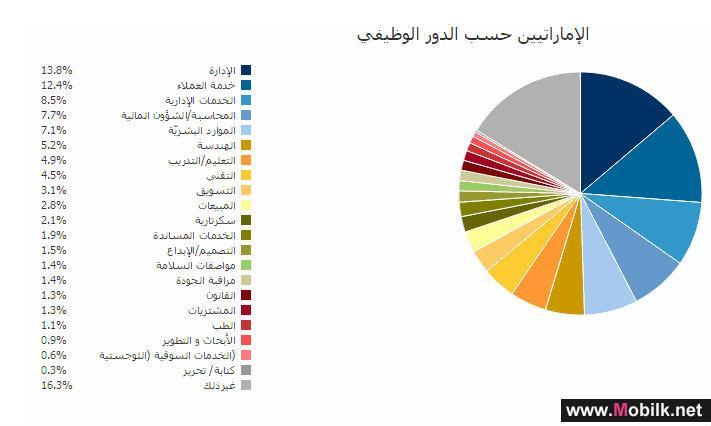الامارات - ازدهار دولة الإمارات العربية المتحدة يعني توافر الكثير من الفرص للباحثين عن العمل،
