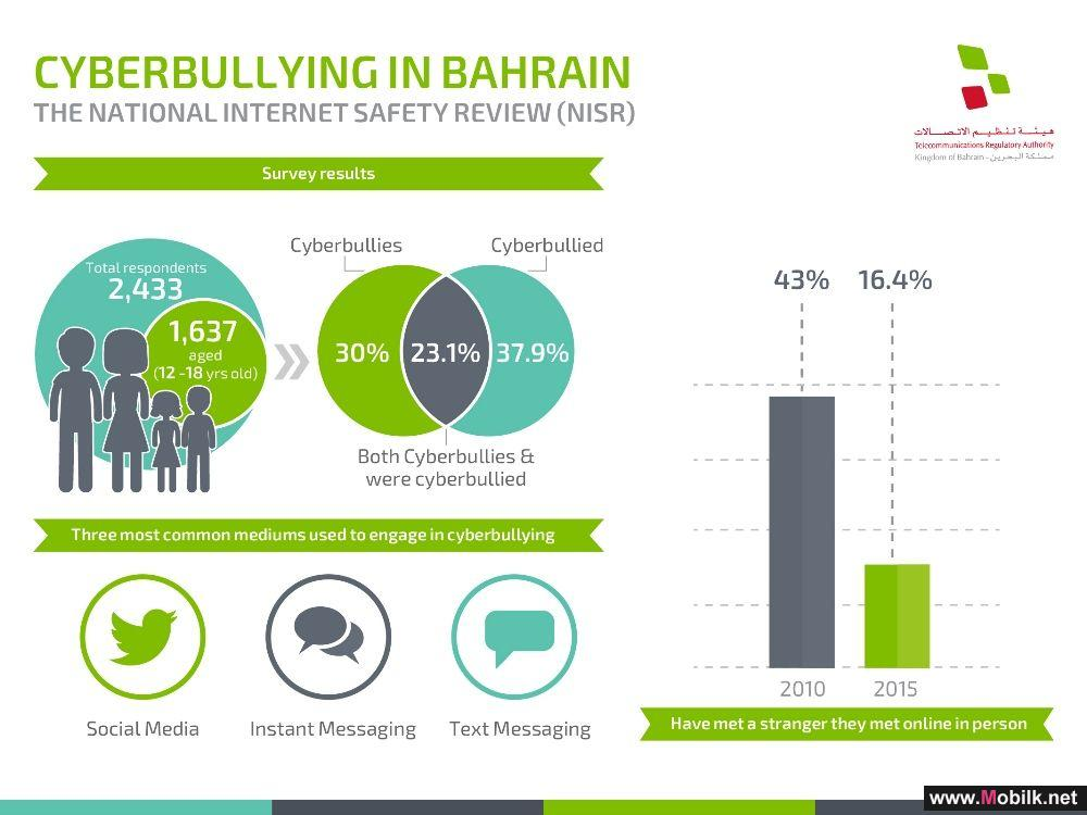 37.9% of Young People Reported Cyberbullying in Bahrain