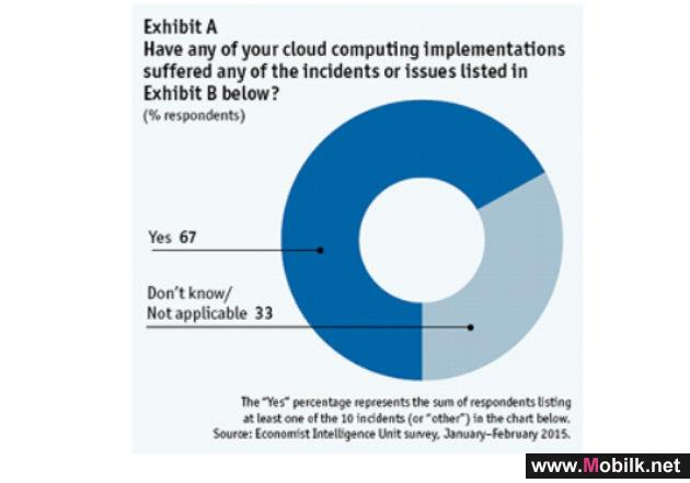 NEXT GENERATION CLOUD STUDY REVEALS VAST MAJORITY OF I.T. LEADERS CONCERNED WITH SECURITY AND PRIVACY OF DATA FOR CLOUD IMPLEMENTATIONS