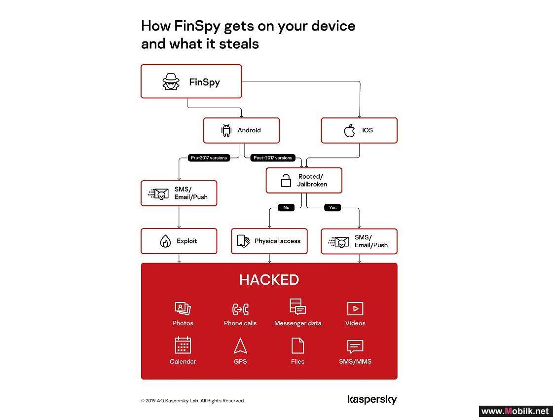 FinSpy تضرب مرة أخرى: الكشف عن إصدارات جديدة لمراقبة أنظمة iOS وAndroid