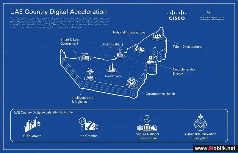 Telecommunication Regulatory Authority and Cisco Work Together for the UAE's Digital Future