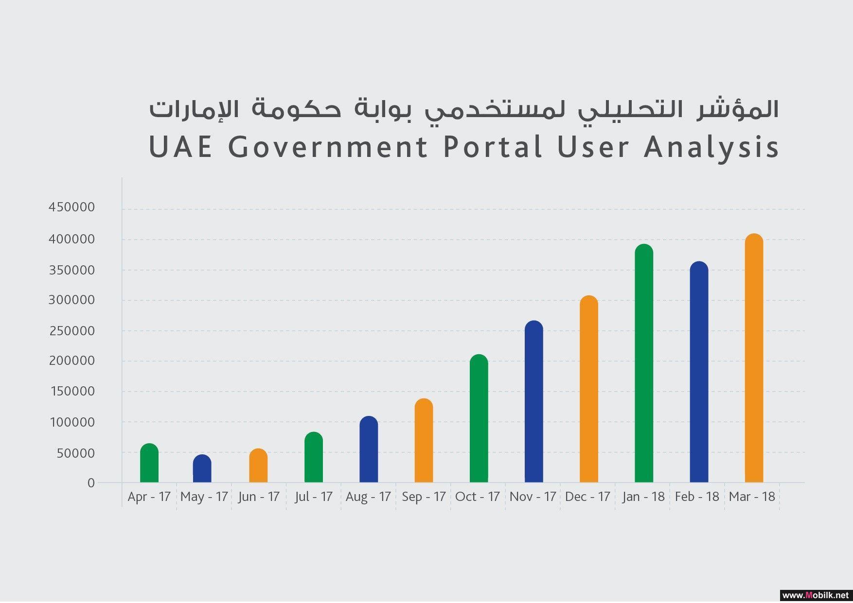 3 ملايين زيارة للبوابة الرسمية لحكومة الإمارات على الإنترنت
