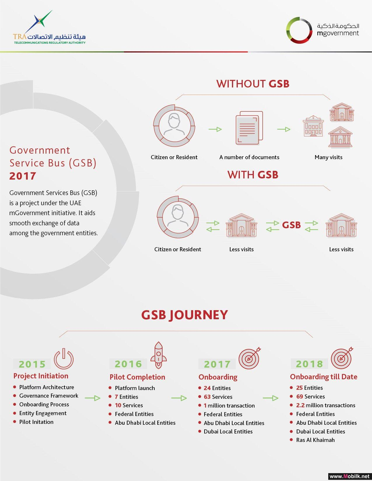 GSB interconnects 66 Smart Services of 23 Government Entities