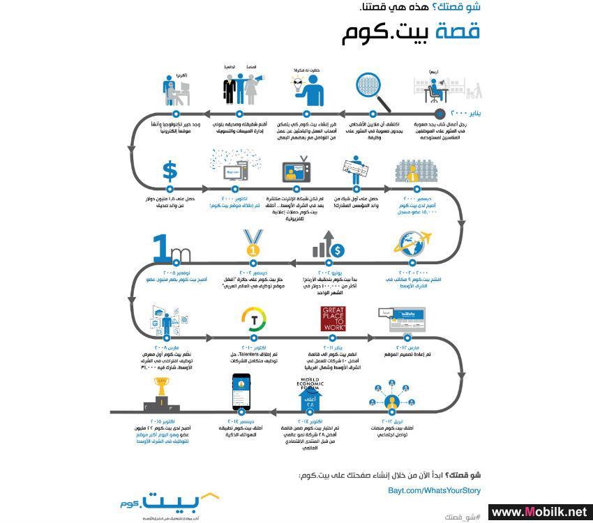 بيت. كوم يتعاون مع فرقة 'طرب عالحطب' الأردنية في حملة إقليمية مبتكرة تحتفل بالشغف والاجتهاد وتشجع على المشاركة والحوار