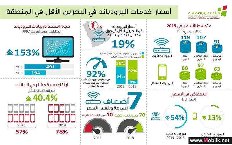 ارتفاع حجم استخدام البيانات من خلال الهاتف المتنقل بنسبة 74%