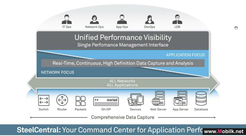 Riverbed Launches New Release of SteelCentral, the Command Center for Application Performance in Hybrid IT Environments