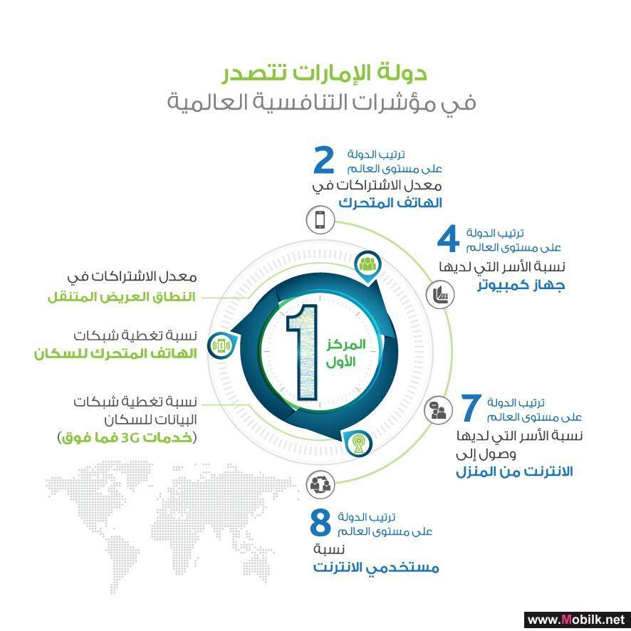 الإمارات تتصدر مؤشرات التنافسية العالمية لقطاع الاتصالات