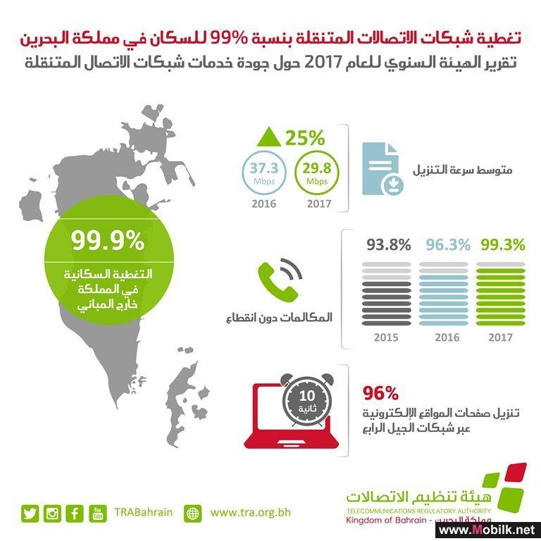 هيئة تنظيم الاتصالات تصدر تقريرها السنوي للعام 2017 حول جودة خدمات شبكات الاتصال المتنقلة