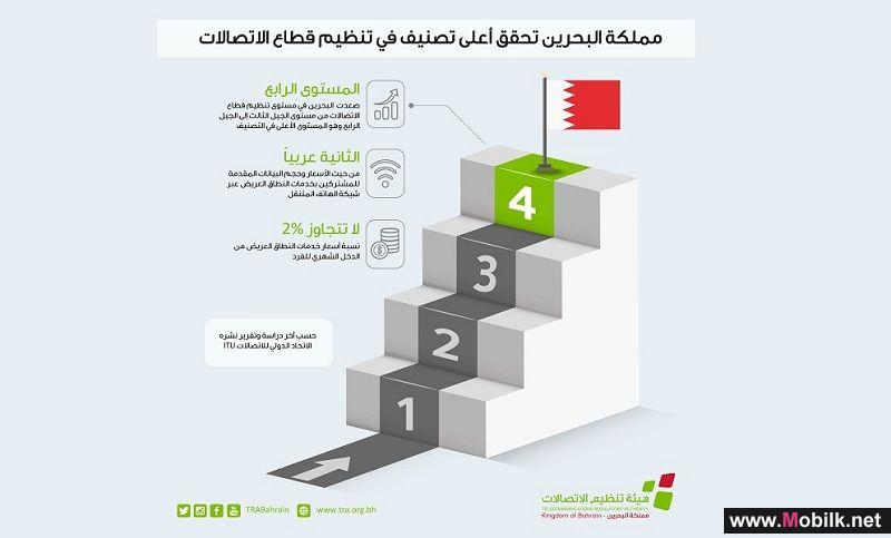 ITU confirms: Bahrain elevates to the highest ranking of generations in regulatory environments