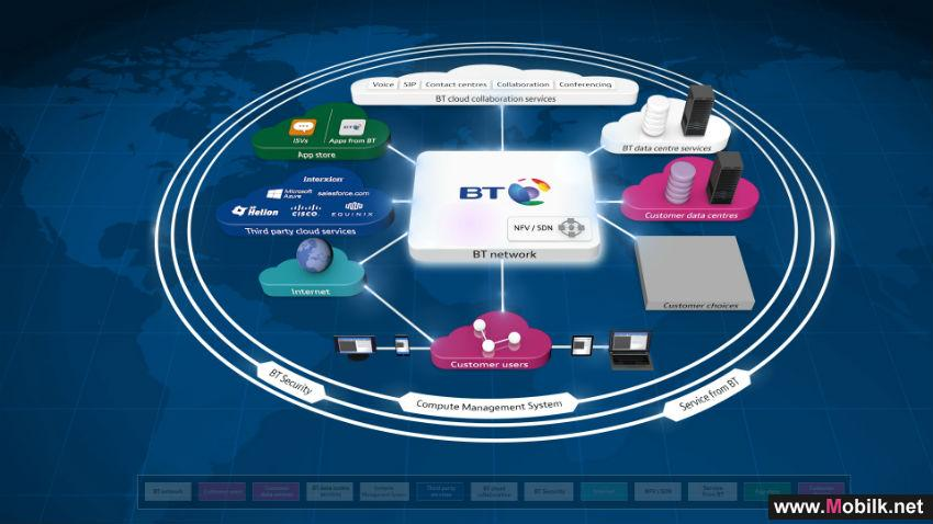BT LAUNCHES 'CLOUD OF CLOUDS'– MAKING CLOUD SERVICES INTEGRATION A GLOBAL REALITY