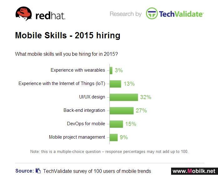 Red Hat Survey Reveals Enterprise Mobility Hiring Priorities