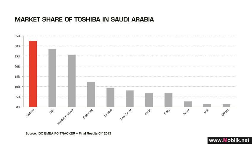 Toshiba ranks no. 1 in KSA Notebook market
