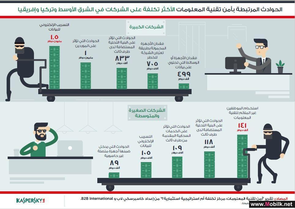 591 ألف دولار متوسط خسائر الشركات الكبيرة في حوادث الأمن الإلكتروني في الشرق الأوسط وجنوب إفريقيا وتركيا