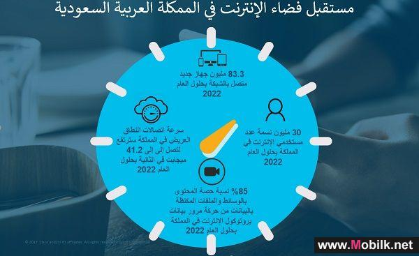 سيسكو تتوقع ارتفاع عدد مستخدمي الإنترنت في المملكة العربية السعودية إلى 30 مليون نسمة بحلول العام 2022