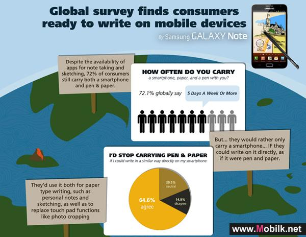 Global Survey Finds Consumers Ready to Write on Mobile Devices