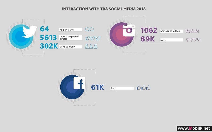 64 مليون مشاهدة لتغريدات هيئة تنظيم الاتصالات خلال عام 2018