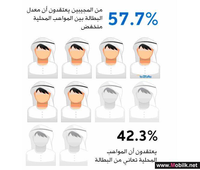 مواطنو دولة الإمارات العربية المتحدة يقولون أن شركاتهم تتمتع بسياسات توطين فعّالة بحسب استبيان بيت.كوم
