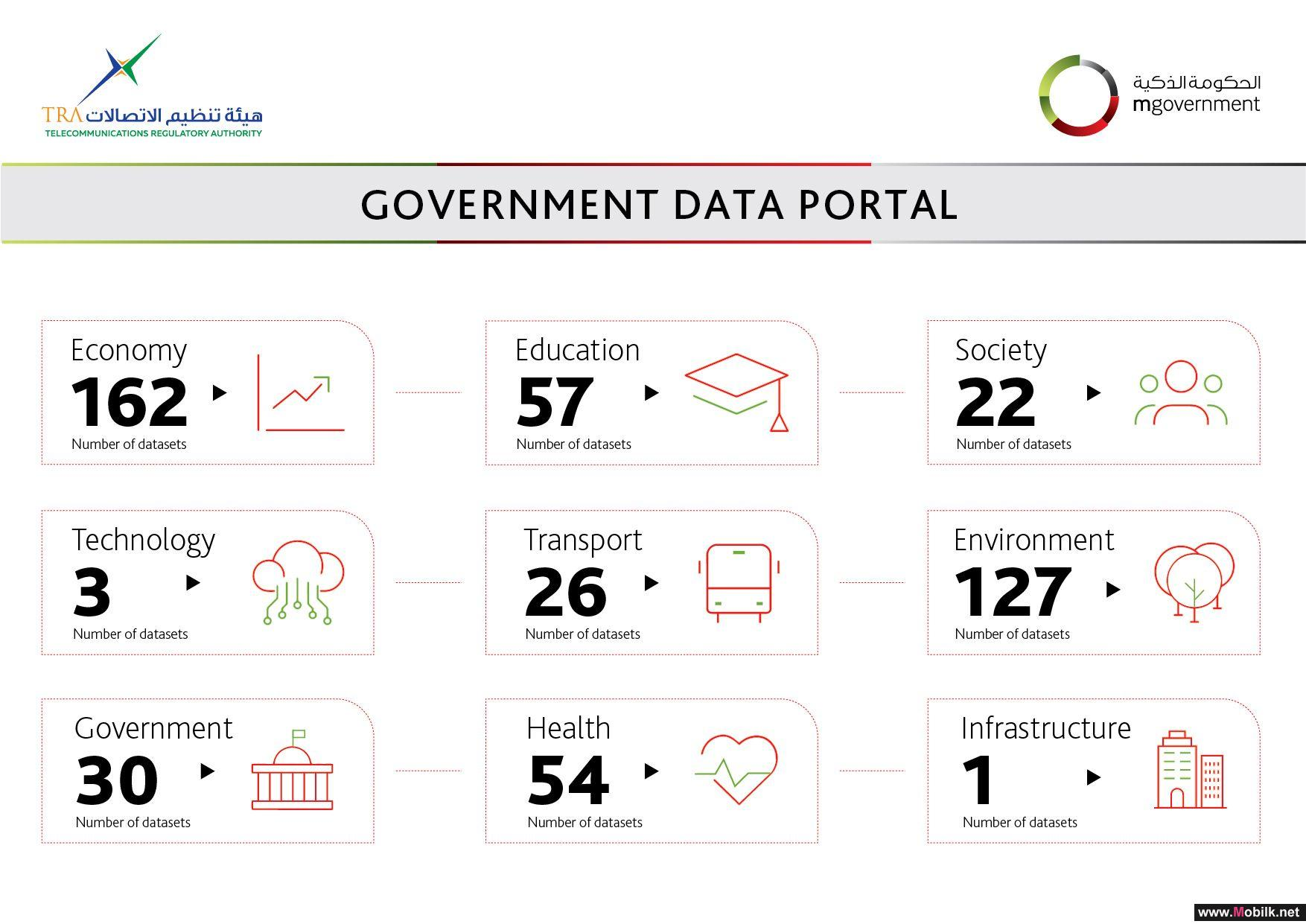 More Than 500 Integrated Data Systems on the Government Data Portal