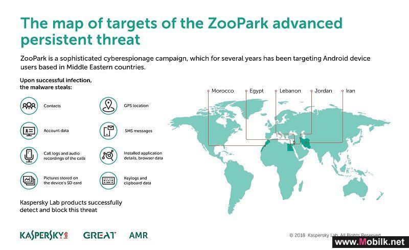 كاسبرسكي لاب تكتشف حملة ZooPark لنشر البرمجيات الخبيثة على أجهزة
